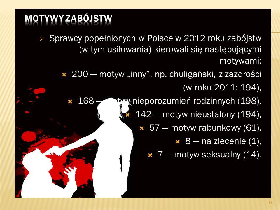 """ Sprawcy popełnionych w Polsce w 2012 roku zabójstw (w tym usiłowania) kierowali się następującymi motywami:  200 — motyw """"inny , np."""