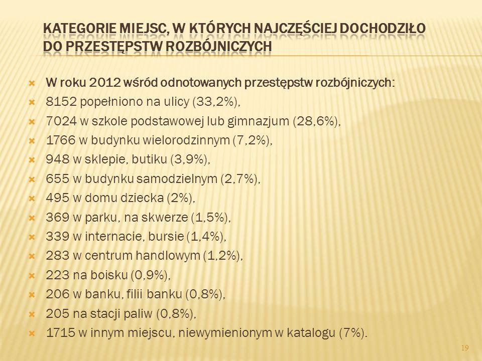  W roku 2012 wśród odnotowanych przestępstw rozbójniczych:  8152 popełniono na ulicy (33,2%),  7024 w szkole podstawowej lub gimnazjum (28,6%),  1766 w budynku wielorodzinnym (7,2%),  948 w sklepie, butiku (3,9%),  655 w budynku samodzielnym (2,7%),  495 w domu dziecka (2%),  369 w parku, na skwerze (1,5%),  339 w internacie, bursie (1,4%),  283 w centrum handlowym (1,2%),  223 na boisku (0,9%),  206 w banku, filii banku (0,8%),  205 na stacji paliw (0,8%),  1715 w innym miejscu, niewymienionym w katalogu (7%).