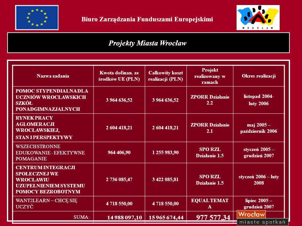 """3 Biuro Zarządzania Funduszami Europejskimi Projekt """"Pomoc stypendialna dla uczniów wrocławskich szkół ponadgimnazjalnych Działanie 2.2 – Wyrównywanie szans edukacyjnych poprzez programy stypendialne"""