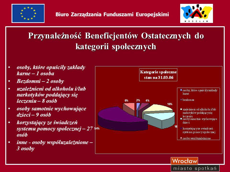 """24 Biuro Zarządzania Funduszami Europejskimi Projekt """"Wszechstronne edukowanie – efektywne pomaganie Działanie 1.5 – Promocja aktywnej polityki społecznej poprzez wsparcie grup szczególnego ryzyka"""