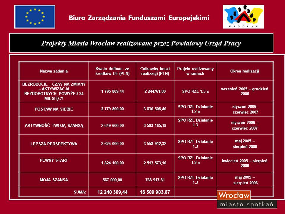 """35 Biuro Zarządzania Funduszami Europejskimi Wartość projektu: 2 244761,80 PLN Kwota dofinansowania: (80%): 1 795 809,44 PLN Projekt """"Bezrobocie – Czas na zmiany – Aktywizacja bezrobotnych powyżej 24 miesięcy"""