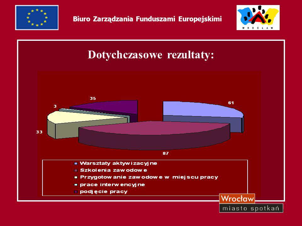 """40 Biuro Zarządzania Funduszami Europejskimi Priorytet 1 – """"Aktywna polityka rynku pracy oraz integracji zawodowej i społecznej Działanie 1.2a – Perspektywy dla młodzieży, Wsparcie młodzieży na rynku pracy Projekt pt."""