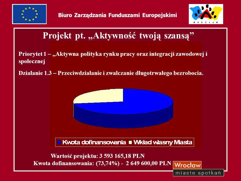 45 Biuro Zarządzania Funduszami Europejskimi Beneficjenci ostateczni ilość osób objętych wsparciem – 500 bezrobotni przez okres od 0 do 24 miesięcy, powyżej 25 roku życia, zameldowani we Wrocławiu i na terenie powiatu wrocławskiego