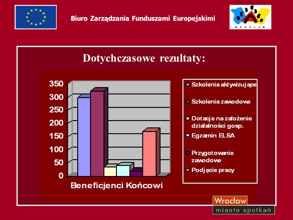 """54 Biuro Zarządzania Funduszami Europejskimi Wartość projektu: 2 513 573,10 PLN Kwota dofinansowania: (72,57 %): 1 824 100,00 PLN Projekt pt.: """"PEWNY START Priorytet 1 – """"Aktywna polityka rynku pracy oraz integracji zawodowej i społecznej Działanie 1.2a – Perspektywy dla młodzieży, Wsparcie młodzieży na rynku pracy"""