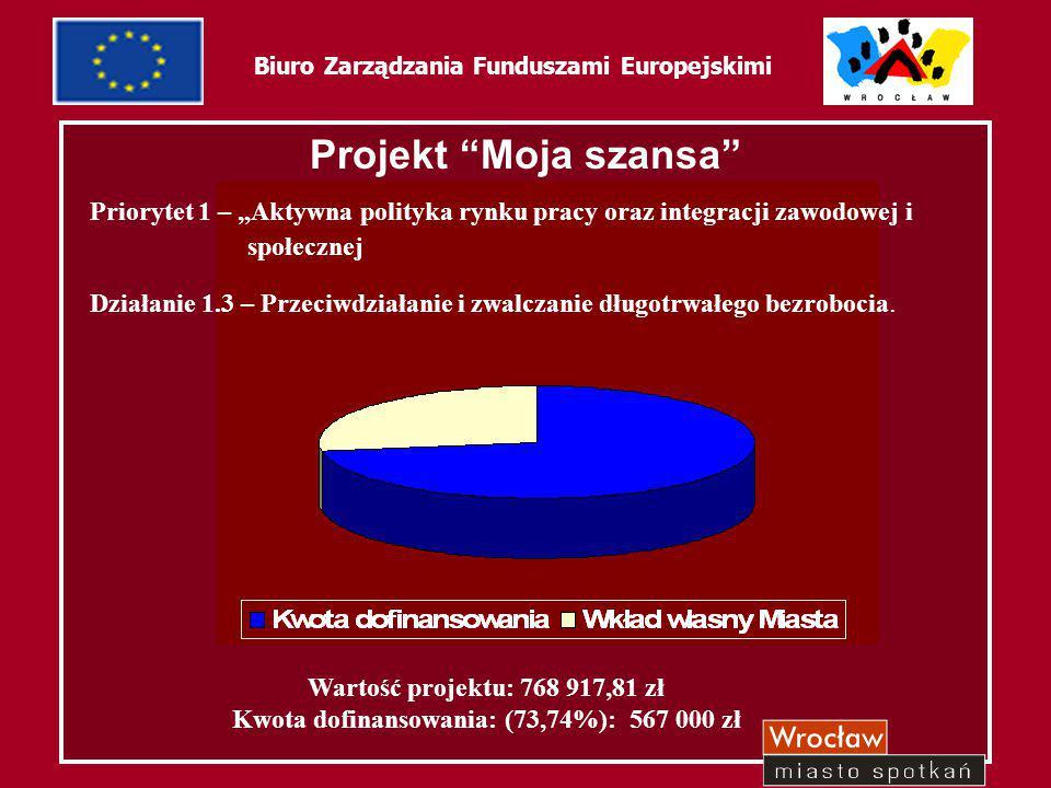 60 Biuro Zarządzania Funduszami Europejskimi Beneficjenci ostateczni Ilość osób objętych wsparciem – 220 bezrobotni przez okres od 0 do 24 miesięcy, powyżej 25 roku życia, zameldowani we Wrocławiu i na terenie powiatu wrocławskiego posiadających wykształcenie podstawowe i zawodowe