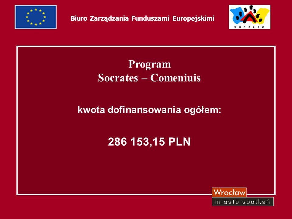 64 Biuro Zarządzania Funduszami Europejskimi Tytuł projektuźródło współfinansowaniadata decyzji o dofinansowaniu lub podpisania umowy o dofin Wartość całkowita projektu (z ostatniego podpisanego dokumentu) Kwota dofinansowania z UE (z ostatniego podpisanego dokumentu) Od kultury narodowej ku integracji europejskiej - G 16 Socrates - Comenius14.11.200526 460,0021 168,00 Dziko rosnące rośliny w Europie - LO VII Socrates - Comenius14.11.200524 192,0019 353,60 Reading is fun - SP 76Socrates - Comenius14.11.200511 424,009 139,20 Smaki kultury w kalendarzu narodów Europy - ZSZ 5 Socrates - Comenius14.11.200518 429,6014 743,68 Migracja w Europie - G2Socrates - Comenius14.11.200517 640,0014 112,00 Wspólne życie w Europie na przykładzie historii - ZSO 3 Socrates - Comenius14.11.200514 616,0011 692,80 Dziedzictwo w naszych krajach - SP 63 Socrates - Comenius14.11.200525 452,0020 361,60 Wychowanie młodzych ludzi w kierunku demokratycznego obywatela - G22 Socrates - Comenius14.11.200526 565,0021 252,00 Od Europy do Oceanu Indyjskiego - SP 113 Socrates - Comenius14.11.200519 194,0015 355,20 Pamietnik pokoleń - życie codzienne po obu stronach Żelaznej kurtyny - ZS 6 Socrates - Comenius14.11.200514 952,0011 961,60 Tajemnicze i dziwne miejsca w moim regionie - G24 Socrates - Comenius14.11.200518 043,2014 434,56 Nauka przez zabawę - G18Socrates - Comenius14.11.200517 808,0014 246,40 Słońce, wiatr, woda - SP 80Socrates - Comenius14.11.200517 598,0014 078,40 Our culture @our Europa -SP 91Socrates - Comenius14.11.200521 336,0017 068,80 Migracja w Europie - LO IVSocrates - Comenius14.11.200511 676,009 340,80 Mein Nachbar - G12Socrates - Comenius14.11.200517 682,0014 145,60