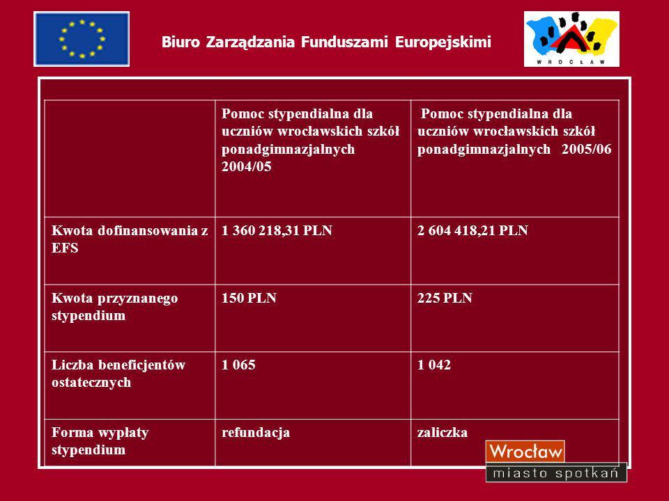 """9 Biuro Zarządzania Funduszami Europejskimi Projekt """"Rynek Pracy aglomeracji wrocławskiej, stan i perspektywy Działanie 2.1 - Rozwój umiejętności powiązany z potrzebami rynku pracy Projekt realizowany w ramach Zintegrowanego Programu Operacyjnego Rozwoju Regionalnego 2004-2006"""