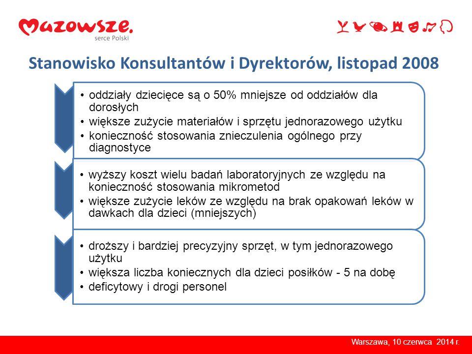 Wskaźniki na łóżko (Niekłańska) Warszawa, 10 czerwca 2014 r.