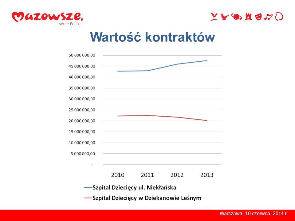 Wsparcie samorządu województwa Warszawa, 10 czerwca 2014 r.