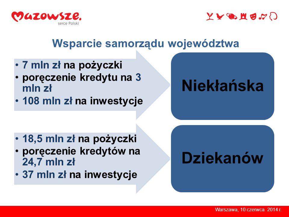 Inwestycje samorządu w obu szpitalach 115 inwestycji = 145 mln zł Warszawa, 10 czerwca 2014 r.