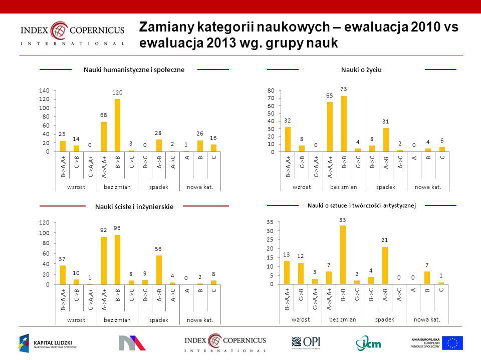 Zamiany kategorii naukowych – ewaluacja 2010 vs ewaluacja 2013 wg.