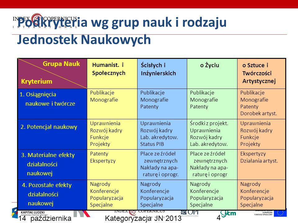 14 października 2013 Kategoryzacja JN 2013 5 Wagi kryteriów wg grup nauk i rodzaju Jednostek Naukowych Maksymalna punktacja w ostatecznej ocenie (wagi) Kryterium sposób oceny Nauki Hum.