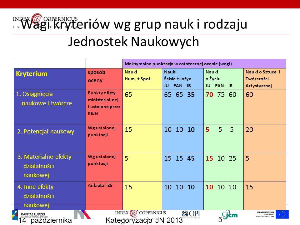 14 października 2013 Kategoryzacja JN 2013 6 KEJN – kategoryzacja Wynik kategoryzacji A B C