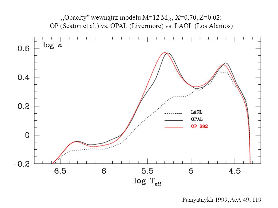 OPAL 1996 Iglesias & Rogers http://opalopacity.llnl.gov/ http://adg.llnl.gov/Research/OPAL/opal.html OP 2005 Seaton i in.