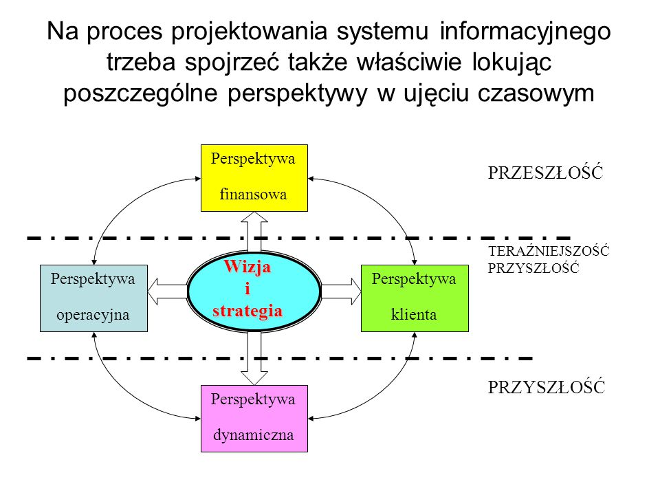 Na proces projektowania systemu informacyjnego trzeba spojrzeć także właściwie lokując poszczególne perspektywy w ujęciu czasowym Wizjaistrategia Perspektywa operacyjna Perspektywa finansowa Perspektywa klienta Perspektywa dynamiczna PRZESZŁOŚĆ TERAŹNIEJSZOŚĆ PRZYSZŁOŚĆ