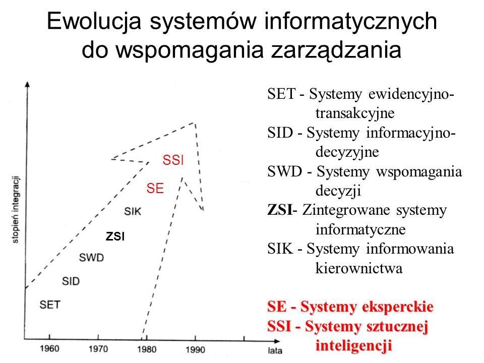 Ewolucja systemów informatycznych do wspomagania zarządzania SET - Systemy ewidencyjno- transakcyjne SID - Systemy informacyjno- decyzyjne SWD - Systemy wspomagania decyzji ZSI- Zintegrowane systemy informatyczne SIK - Systemy informowania kierownictwa SE - Systemy eksperckie SSI - Systemy sztucznej inteligencji ZSI SE SSI
