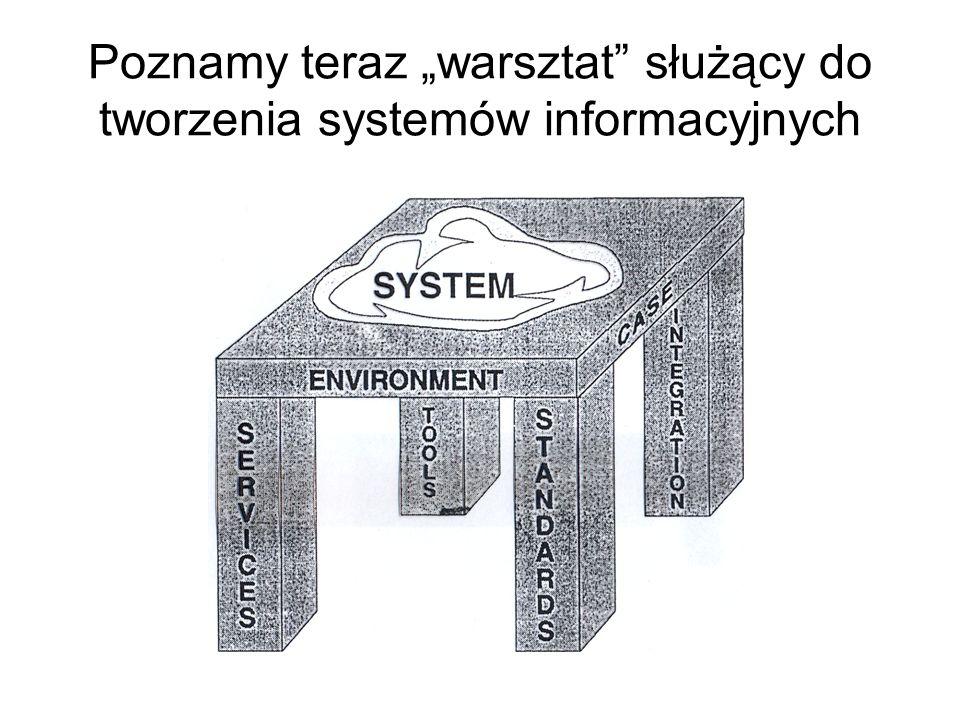 """Poznamy teraz """"warsztat służący do tworzenia systemów informacyjnych"""