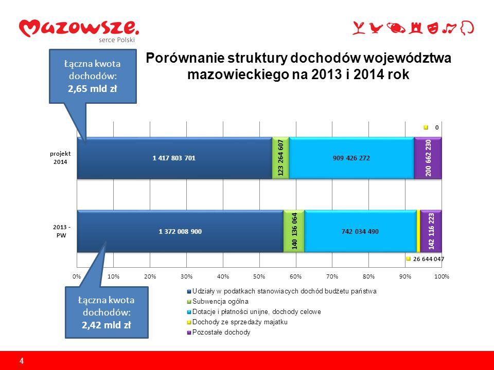 5 Budżet Mazowsza na 2014 r.