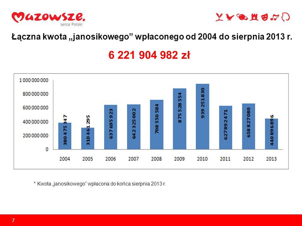 8 Efekt stopniowego wygaszania inwestycji na Mazowszu Drastyczne ograniczenie środków własnych województwa wymusza stopniowe wygaszanie inwestycji na Mazowszu.