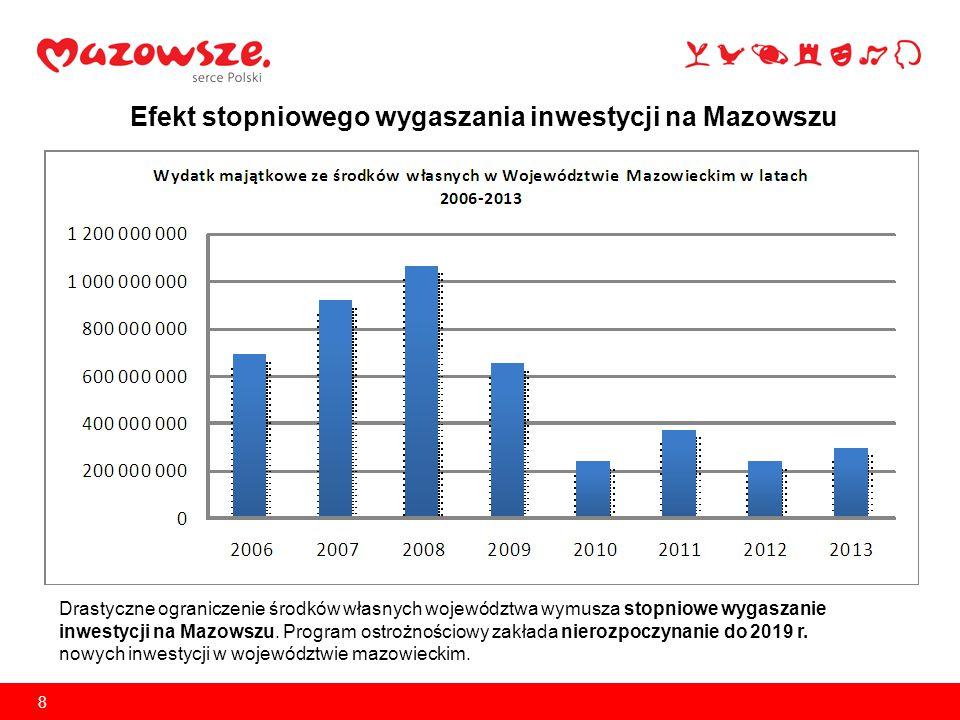 9 Mazowsze – najmniej inwestujące województwo w Polsce!!.