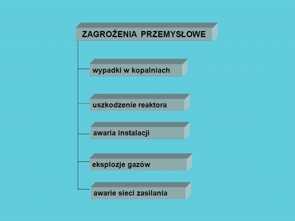 ZAGROŻENIA TRANSPORTOWE awarie sprzętu przewóz m.niebezp.