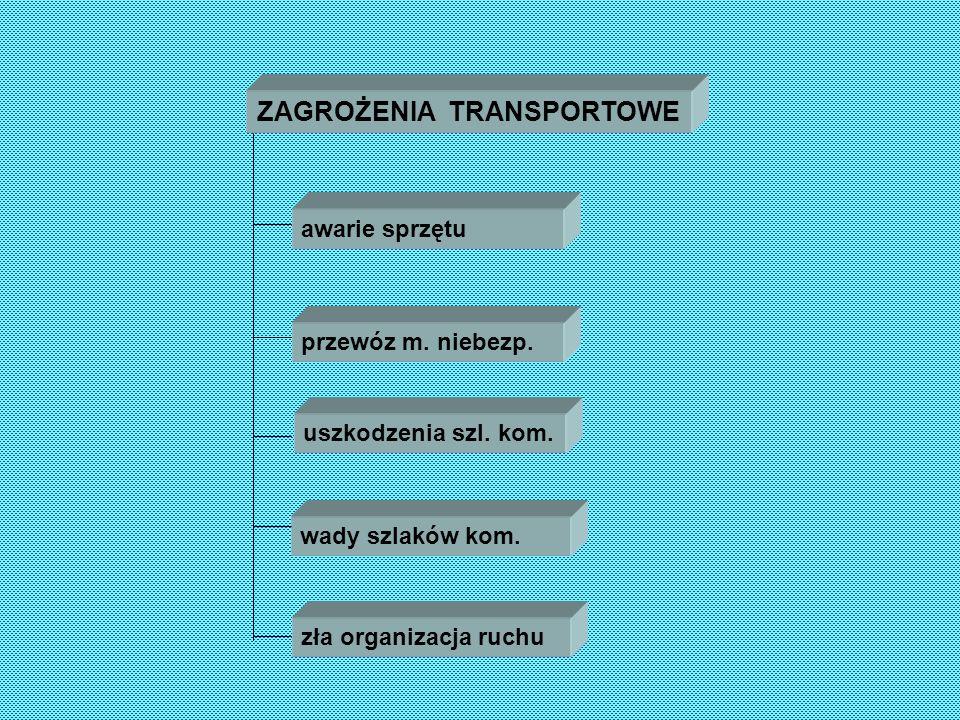 ZAGROŻENIA SPOŁ-POLIT. zamieszki blokady dróg strajki imprezy dużej rangi wizyty osób kontrow.