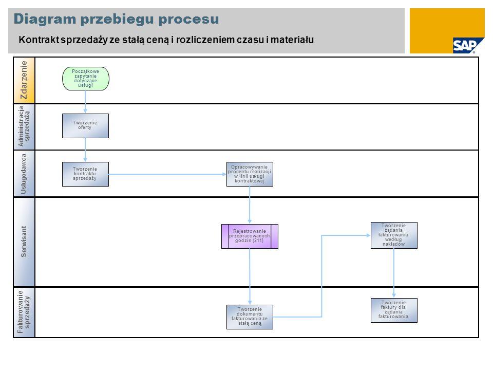 Załącznik Zakład usługowy Obszar wyników Obszar rachunku kosztów Jednostka gospodarcza Zakład Dział sprzedaży Kanał dystrybucji Dziedzina Rodzaj umowy Zleceniodawca Materiał Profil wprowadzania danych arkusza czasu pracy Numer osobowy Użyte dane podstawowe