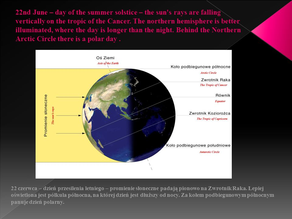 22nd December – day of the winter solstice – the sun s rays are falling vertically on the tropic of the Capricorn.