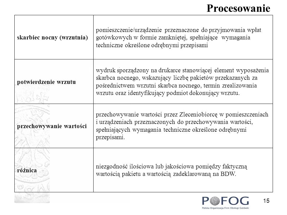 16 Procesowanie wartości pieniężne przyjęte przez Zleceniobiorcę z jednostek organizacyjnych Zleceniodawcy.