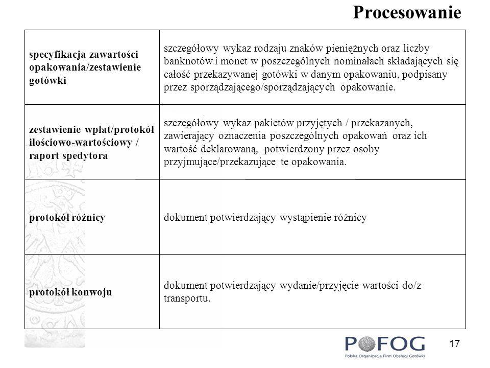 18 Procesowanie pakowanie banknotów i monet w opakowania jednostkowe i zbiorcze pakowanie rozdzielanie od siebie różnych nominałów banknotów i monetsortowanie rozdzielanie banknotów i monet pod względem nominałowym i jakościowym liczenie liczenie, sortowanie, pakowanie i oznaczanie opakowań wartości pieniężnych oraz ich przechowywanie zgodnie z obowiązującymi przepisami oraz stosownymi umowami ze zleceniodawcą procesowanie