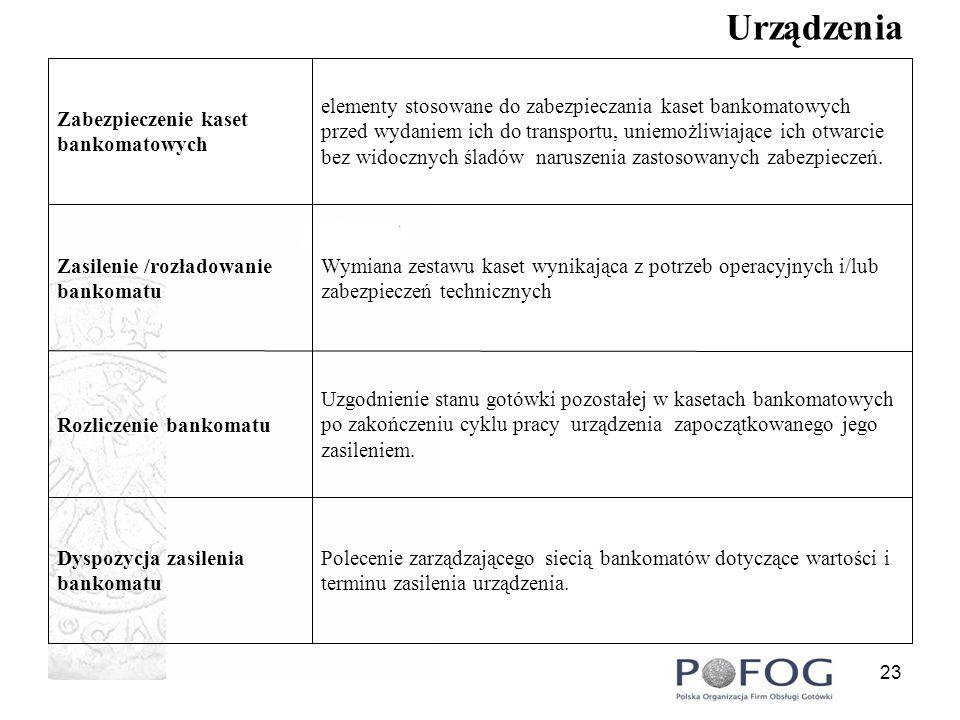 24 Urządzenia Zapewnienie ochrony fizycznej podczas realizacji serwisu fabrycznego.