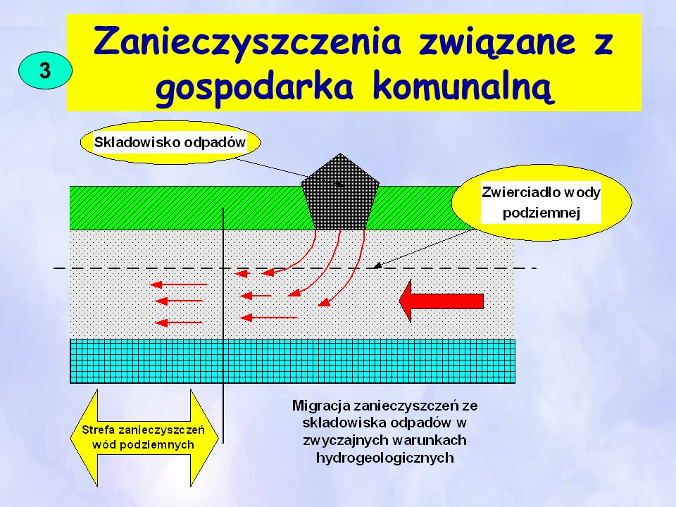 Do grupy ognisk zanieczyszczeń pochodzenia komunalnego zalicza się różnego rodzaju 1.skupiska odpadów stałych ścieków bytowo-gospodarczych w formie wysypisk śmieci, 2.kompostowni, 3.wylewisk ścieków, 4.odstojników terenowych, 5.pól filtracyjnych, 6.nieszczelnych przewodów kanalizacyjnych i 7.obiektów oczyszczalni ścieków, cmentarzy 3.1