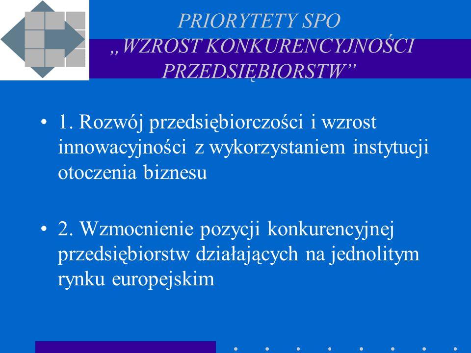 PRIORYTET 1 Działania 1.1.Wzmocnienie instytucji wspierających działalność przedsiębiorstw, 1.2.