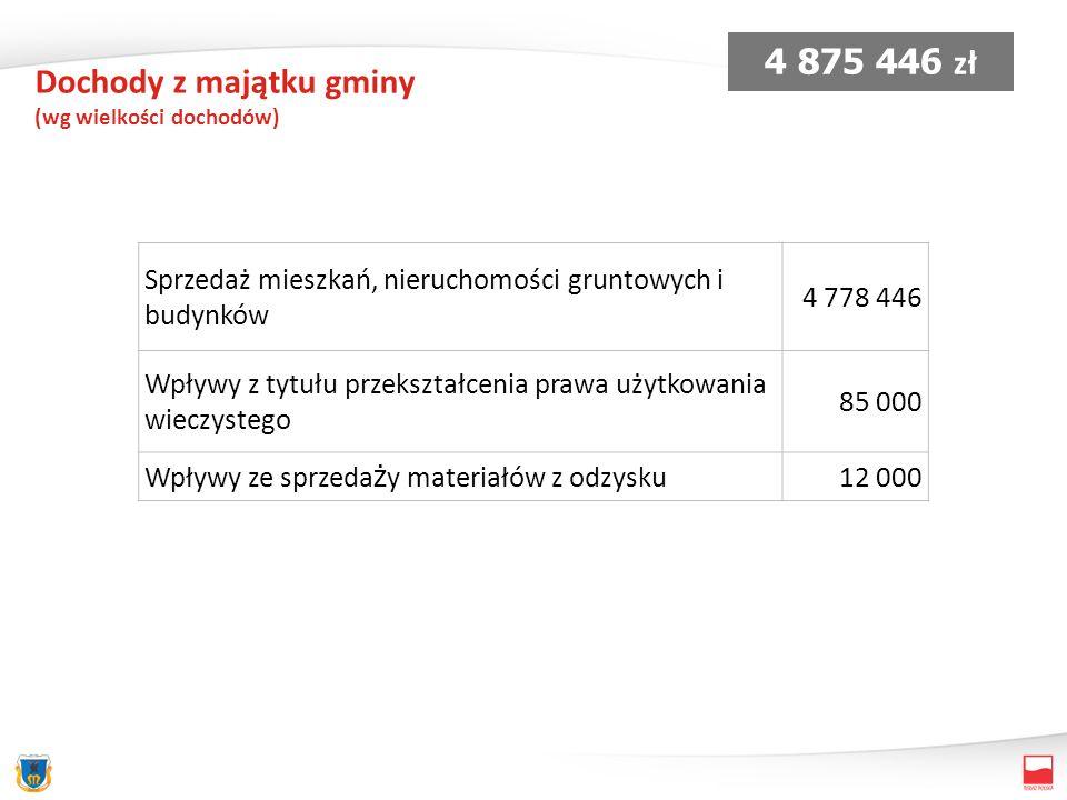 Sprzedaż lokali mieszkalnych 2005 - 2012