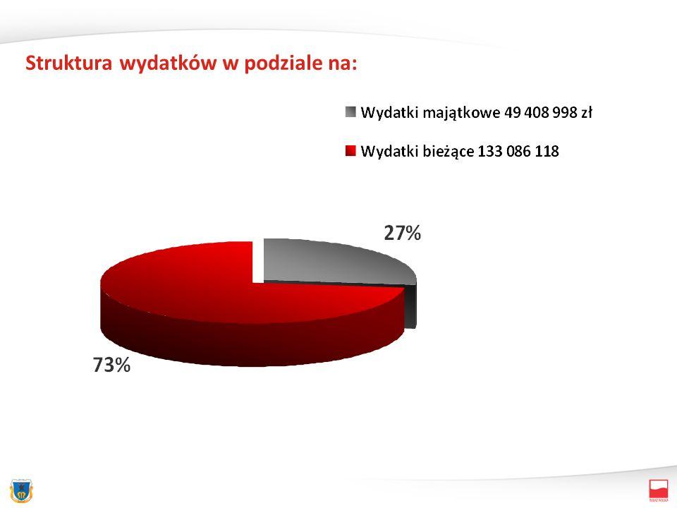 Udział wydatków majątkowych w wydatkach ogółem