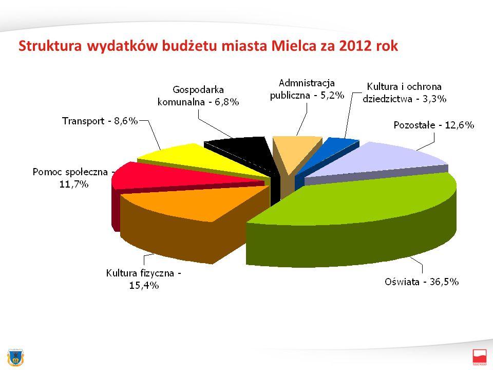 Wydatki bieżące wg dziedzin w 2012 roku 133 086 118 zł