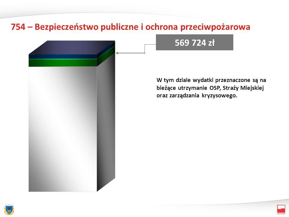 758 – Różne rozliczenia 6 070 000 zł Wydatki zaplanowane na pokrycie kosztów obsługi bankowej, podatek od towarów i usług odprowadzany do US (987 868) Rezerwa ogólna – 1.300.000.- zł; Rezerwy celowe – 3 782 132.- zł w tym: - na dotacje dla organizacji pozarządowych podmiotów prowadzących działalność pożytku publicznego – 1.145.000.- zł, - na remonty i inwestycje – 1.100.000.-zł, - na odprawy emerytalne, wynagrodzenia i pochodne od wynagrodzeń – 1.170.000.-zł, - na realizację zadań własnych z zakresu zarządzania kryzysowego – 327.132.-zł - oraz zabezpieczenie wkładu własnego przy realizacji zadań własnych – 40.000.-