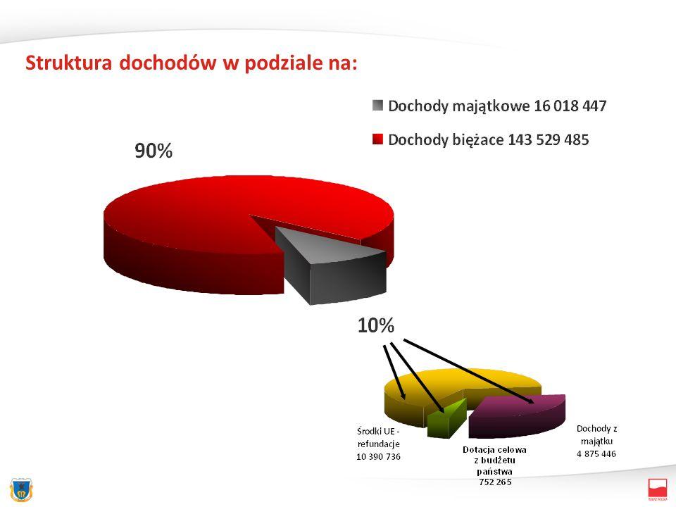 Dochody ogółem159 547 932100,0% Podatki i opłaty39 364 46424,7 % Udział w PIT (37,26%) i CIT (6,71%)39 685 99724,9% Subwencja ogólna33 888 38321,2% Środki na dofinansowanie własnych inwestycji gminy pozyskane z innych źródeł (UE) 10 390 7366,5% Dotacje z budżetu państwa15 499 5989,7% Dochody z majątku4 875 4463,1% Dochody z usług7 079 7974,4% Pozostałe dochody (w tym: m.in.: - zwrot podatku VAT – 4.700.000.-,- dochody z najmu i dzierżawy – 1.580.329.-, - wpływy za zarząd i UW – 756.000.-, - ochrona środowiska – 600.000.-, - odsetki bankowe – 400.000.-, - dotacje z gmin (MKS) – 378.068.-, - refundacja dotacji dla niepublicznych i publicznych przedszkoli – 150.000.-, -WTZ – 98.640.-, POKL – 62.624.- refundacja za media – 10.850.- 8 763 5115,5% Syntetyczne zestawienie dochodów budżetowych (wg źródeł)