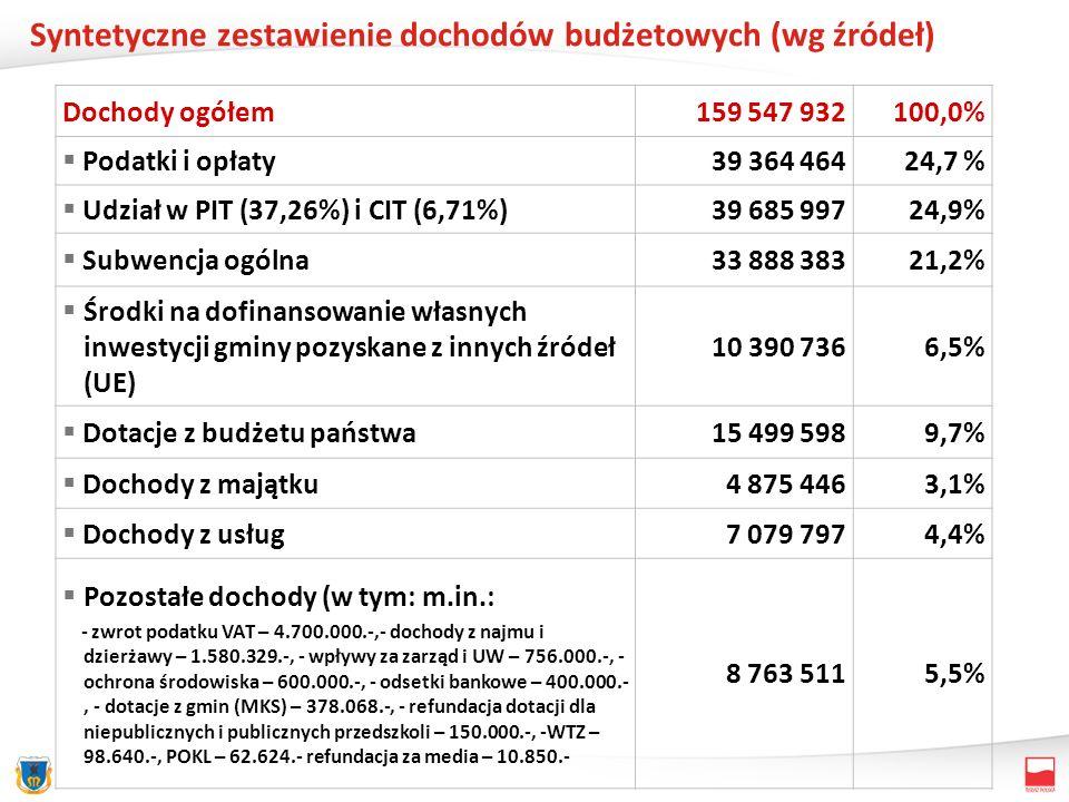 Struktura dochodów budżetu miasta na 2012 r.