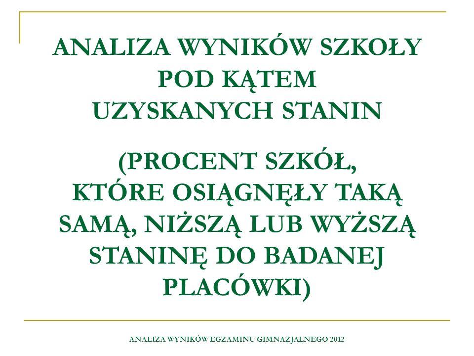 ANALIZA WYNIKÓW EGZAMINU GIMNAZJALNEGO 2012 Stopień skali - stanin Procent szkół Nazwa wyniku Jęz.