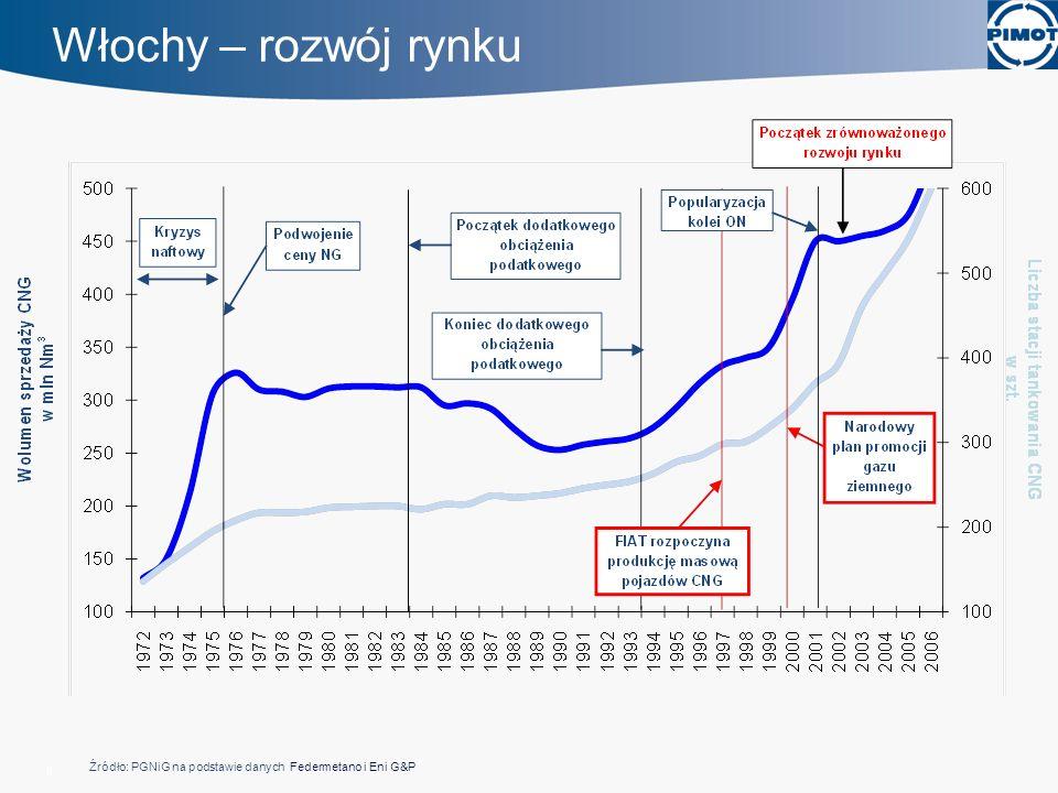 CNG w Niemczech i Czechach CNG w Czechach - 34 publiczne stacje, w planach kolejne 20 - ok.