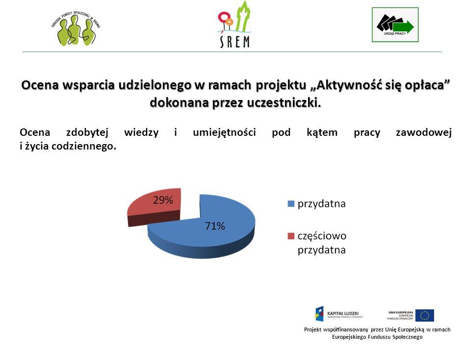 Projekt współfinansowany przez Unię Europejską w ramach Europejskiego Funduszu Społecznego Ocena wsparcia udzielonego w ramach projektu Aktywność się opłaca dokonana przez uczestniczki – cd.