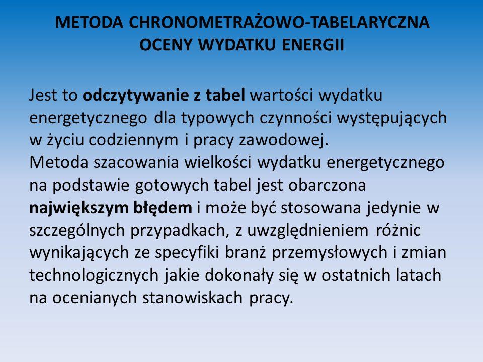 METODA CHRONOMETRAŻOWO- TABELARYCZNA OCENY WYDATKU ENERGII Przykład: Fragment tabeli: Wydatek Energetyczny związany z pracą na poszczególnych stanowiskach: PRZEMYSŁRODZAJ CZYNNOŚCI WARTOŚĆ WYDATKU ENERGETYCZNEGO W KCAL/MIN BudowlanyMurowanie Mieszanie cementu Tynkowanie Układanie cegieł Wykonywanie posadzki Obróbka kamienia ciosakiem Prace drogowe: Przygotowanie gruntu i układanie kostek 3,03 3,7 3,1 3,0 3,4 2,8 3,0