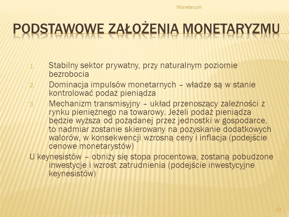 Monetaryzm 13 1.Stabilny sektor prywatny, przy naturalnym poziomie bezrobocia 2.