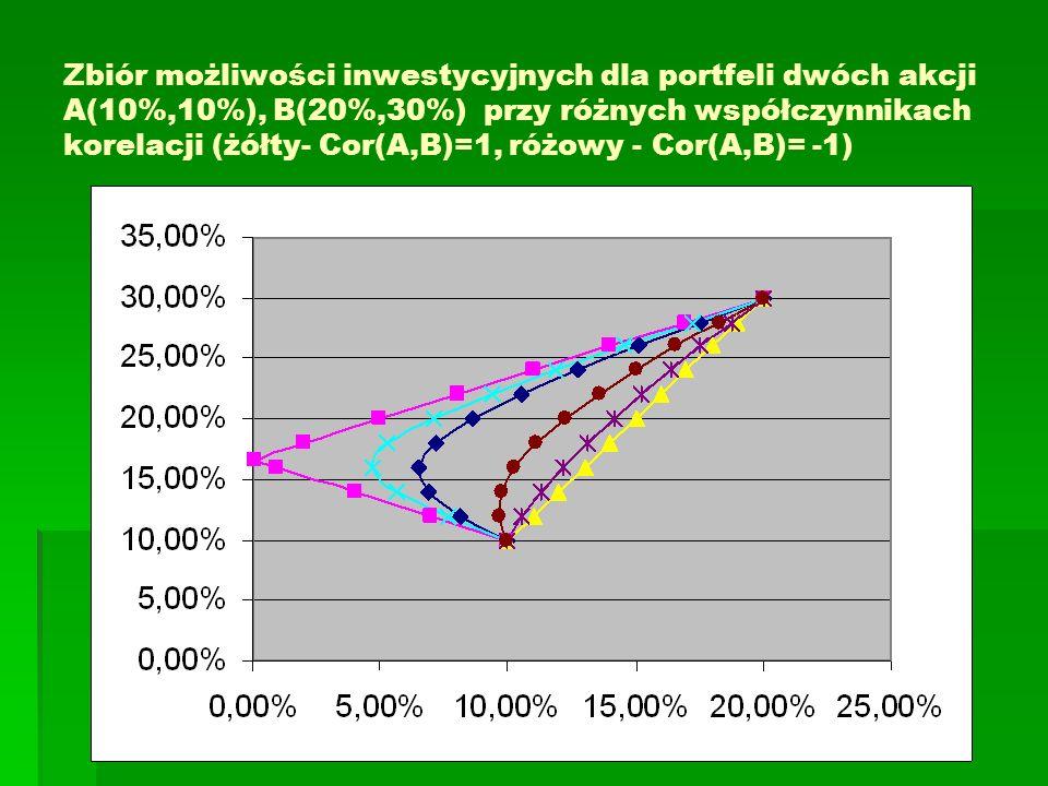 Zbiór możliwości inwestycyjnych dla portfela dwóch akcji przy możliwości krótkiej sprzedaży Stopa zwrotu akcji A – 16%, B - 12%