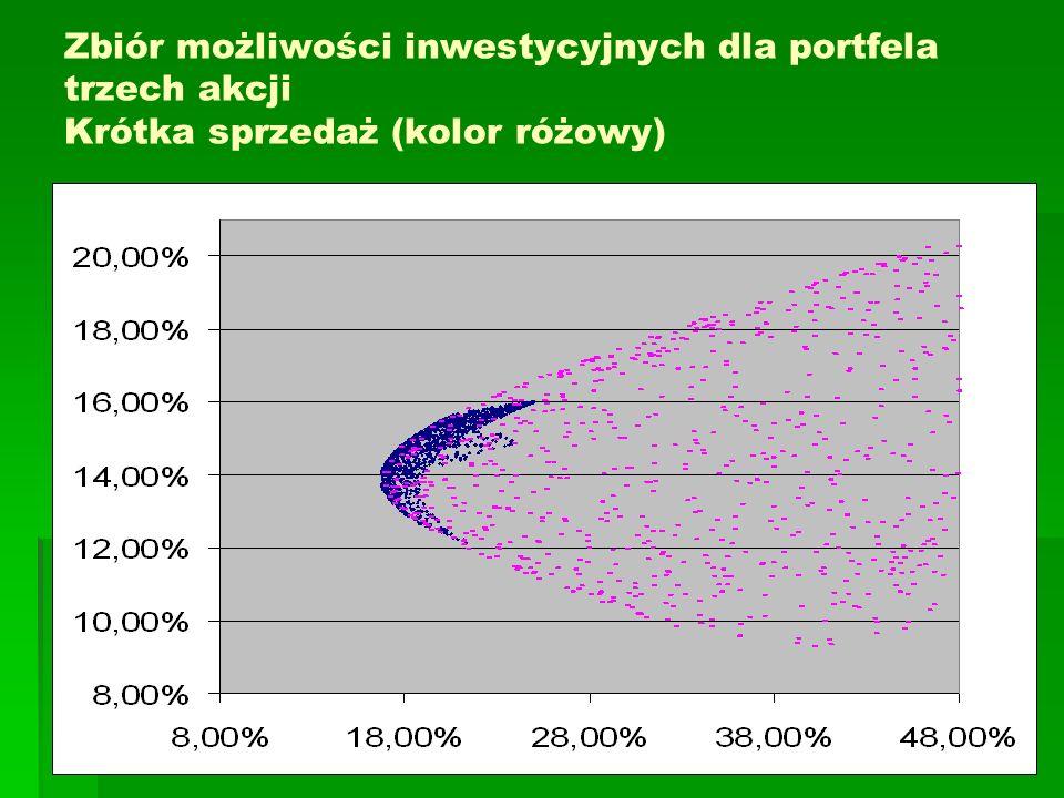 Przykłady zagadnień optymalizacyjnych Ustalenie składu portfela charakteryzującego się minimalną wariancją minimalną wariancją, przy ustalonej oczekiwanej stopie zwrotu maksymalną oczekiwana stopą zwrotu, przy ustalonym poziomie ryzyka maksymalnym ilorazem oczekiwanej stopy zwrotu do ryzyka maksymalnym ilorazem oczekiwanej stopy zwrotu do ryzyka, przy uwzględnieniu stopy wolnej od ryzyka