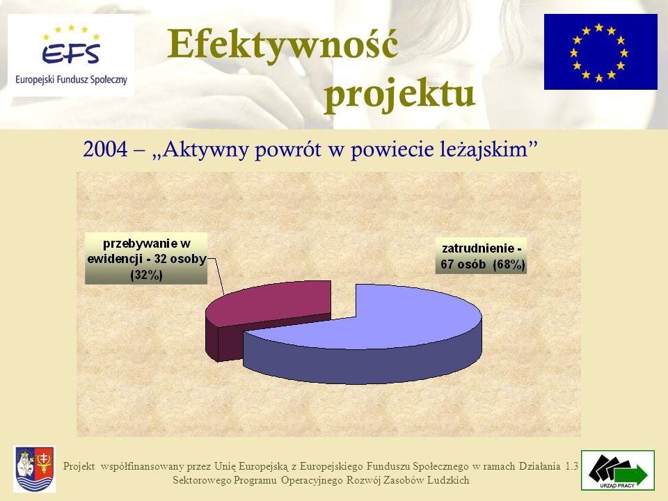 Projekt współfinansowany przez Unię Europejską z Europejskiego Funduszu Społecznego w ramach Działania 1.3 Sektorowego Programu Operacyjnego Rozwój Zasobów Ludzkich Losy beneficjentów 2004 – projekt posi ł kowy Stan na: 30.09.2005r.