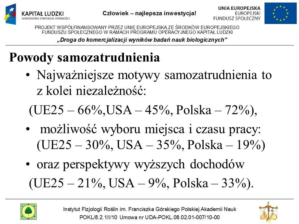 Polscy naukowcy i studenci Głównymi powodami zainteresowania posiadaniem własnej firmy są możliwości większego zysku – 42% (studenci - 38%, naukowcy – 49%), brak szefa – 34% (studenci – 42%, naukowcy – 19%) oraz możliwość rozwijania swoich umiejętności i zdolności 23% (studenci – 21%, naukowcy – 26%) 13