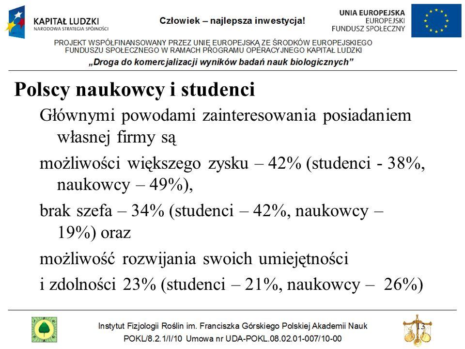 Najważniejsze czynniki jakie mogą wpłynąć na założenie firmy: perspektywa wyższych zysków (42%), niezależność (34%) oraz możliwość rozwoju osobistego (23%) Spośród osób preferujących samozatrudnienie, w krajach UE25, ponad połowa badanych (55%) chciałaby mieć swoją firmę; w USA – 54%, a w Polsce – 72%.