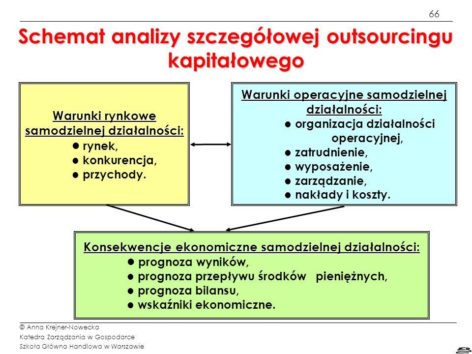 67 © Anna Krejner-Nowecka Katedra Zarządzania w Gospodarce Szkoła Główna Handlowa w Warszawie Struktura biznes planu outsourcingu kapitałowego (1/2) 1.